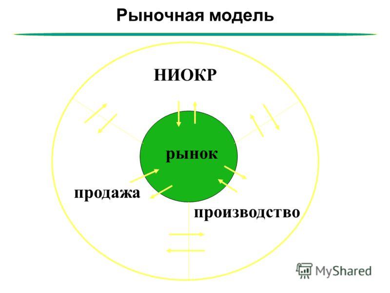 Рыночная модель рынок НИОКР продажа производство