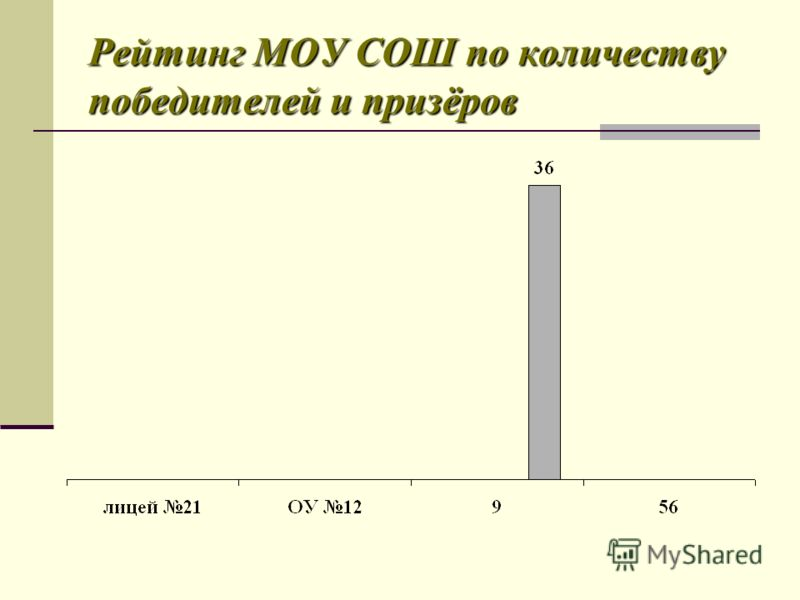 Рейтинг МОУ СОШ по количеству победителей и призёров