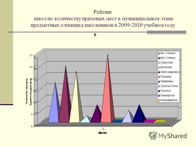 Рейтинг школ по количеству призовых мест в муниципальном этапе предметных олимпиад школьников в 2009-2010 учебном году