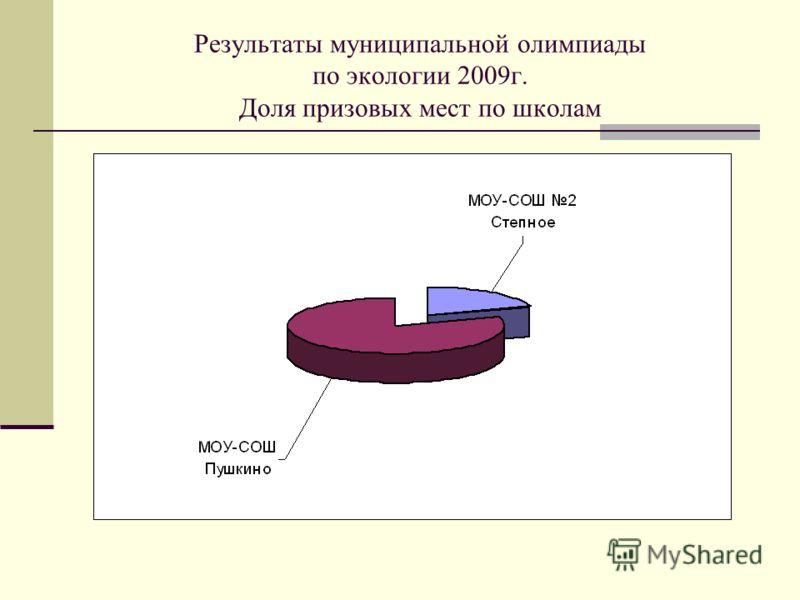 Результаты муниципальной олимпиады по экологии 2009г. Доля призовых мест по школам