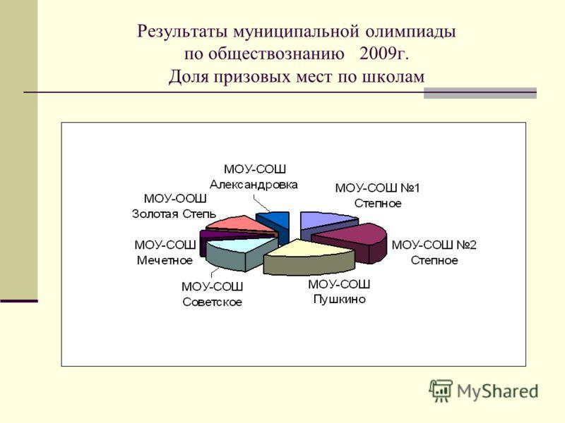 Результаты муниципальной олимпиады по обществознанию 2009г. Доля призовых мест по школам