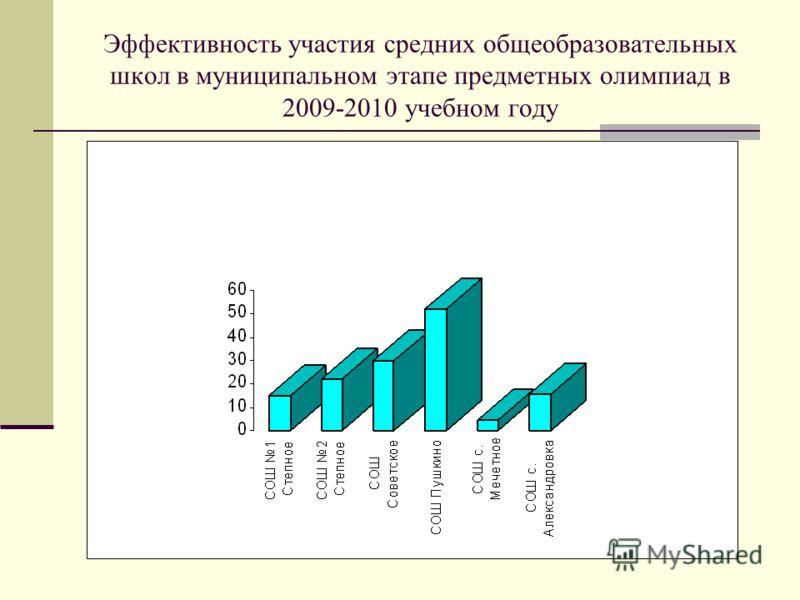 Эффективность участия средних общеобразовательных школ в муниципальном этапе предметных олимпиад в 2009-2010 учебном году