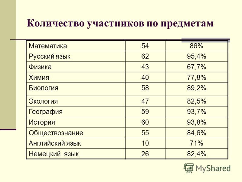 Количество участников по предметам Математика5486% Русский язык6295,4% Физика4367,7% Химия4077,8% Биология5889,2% Экология4782,5% География5993,7% История6093,8% Обществознание5584,6% Английский язык1071% Немецкий язык2682,4%