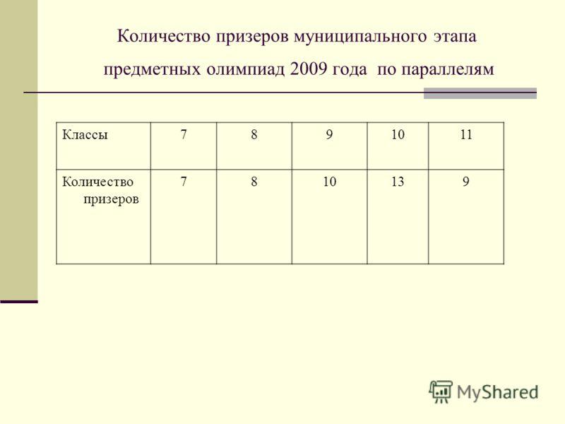 Количество призеров муниципального этапа предметных олимпиад 2009 года по параллелям Классы7891011 Количество призеров 7810139