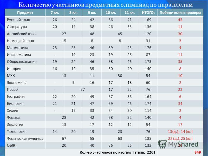 Количество участников предметных олимпиад по параллелям Предмет7 кл.8 кл.9 кл.10 кл.11 кл.ИТОГО:Победители и призеры Русский язык 262442364116945 Литература 201938263313611 Английский язык 27484512030 Немецкий язык 1588313 Математика 23 4639451764 Ин
