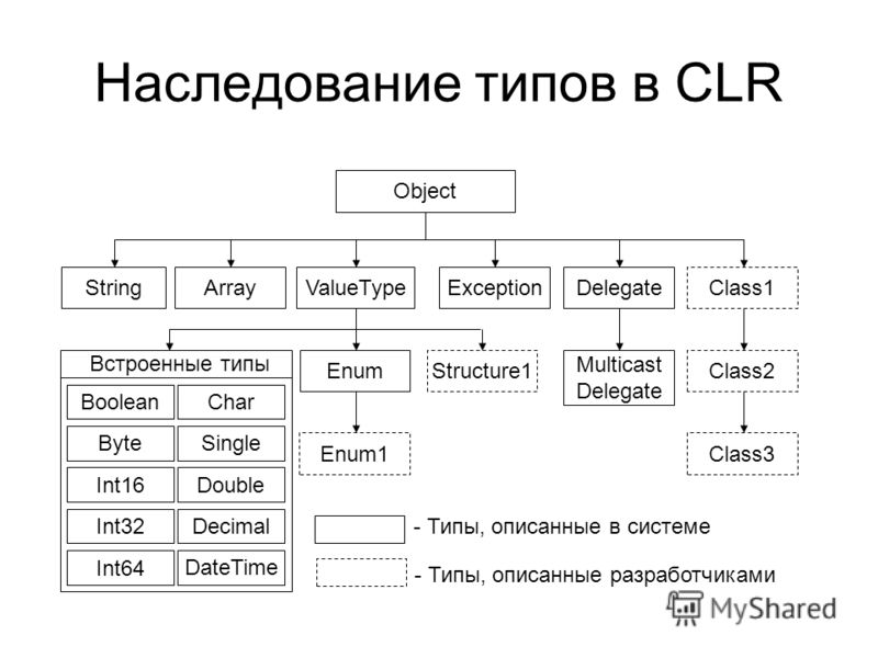 Наследование типов в CLR Object StringArrayValueTypeExceptionDelegateClass1 Class2 Class3 Multicast Delegate Structure1Enum Enum1 Встроенные типы BooleanChar Byte Int16 Int32 Int64 Single Double Decimal DateTime - Типы, описанные в системе - Типы, оп