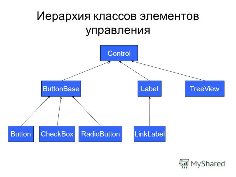Иерархия классов элементов управления Control ButtonBase ButtonCheckBoxRadioButton Label LinkLabel TreeView