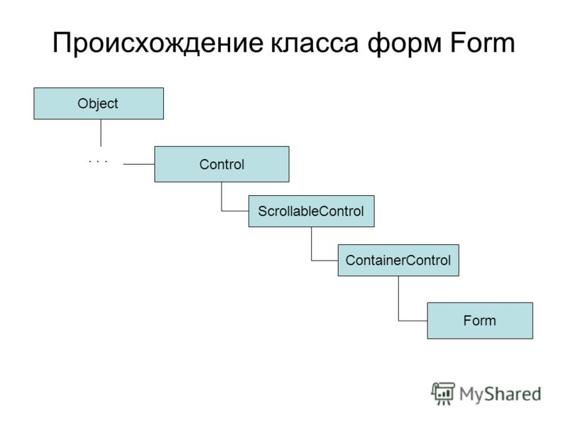 Происхождение класса форм Form Control ScrollableControl ContainerControl Form Object...