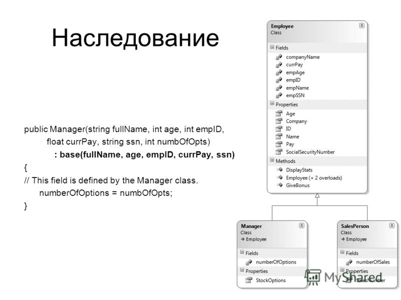 Наследование public Manager(string fullName, int age, int empID, float currPay, string ssn, int numbOfOpts) : base(fullName, age, empID, currPay, ssn) { // This field is defined by the Manager class. numberOfOptions = numbOfOpts; }