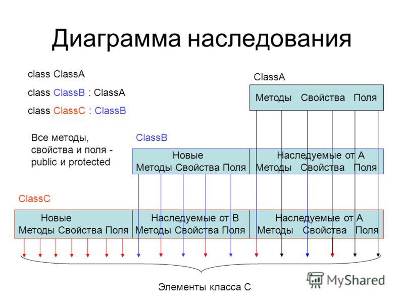 Диаграмма наследования Методы Свойства Поля Новые Наследуемые от А Методы Свойства Поля Новые Наследуемые от B Наследуемые от А Методы Свойства Поля Методы Свойства Поля Методы Свойства Поля ClassA ClassB ClassC Элементы класса С class ClassA class C