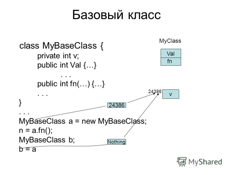 Базовый класс class MyBaseClass { private int v; public int Val {…}... public int fn(…) {…}... }... MyBaseClass a = new MyBaseClass; n = a.fn(); MyBaseClass b; b = a v MyClass Val fn 24386 Nothing