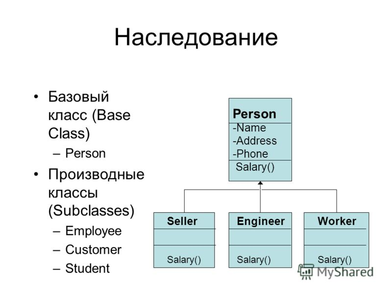 Наследование Базовый класс (Base Class) –Person Производные классы (Subclasses) –Employee –Customer –Student Person -Name -Address -Phone Salary() Seller Salary() Worker Salary() Engineer Salary()