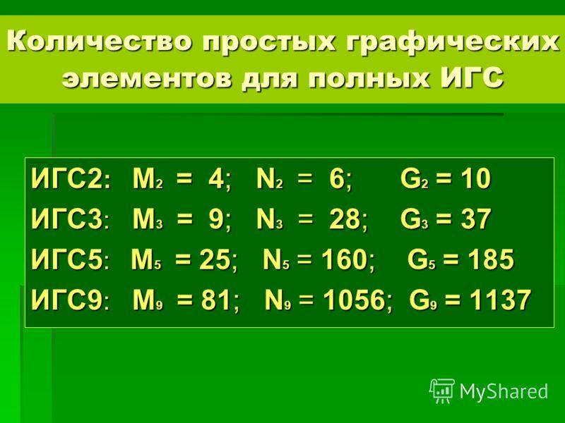 Количество простых графических элементов для полных ИГС ИГС2 : M 2 = 4; N 2 = 6; G 2 = 10 ИГС3 : M 3 = 9; N 3 = 28; G 3 = 37 ИГС5 : М 5 = 25; N 5 = 160; G 5 = 185 ИГС9 : М 9 = 81; N 9 = 1056; G 9 = 1137