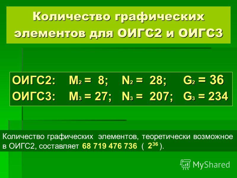Количество графических элементов, теоретически возможное в ОИГС2, составляет 68 719 476 736 ( ). 2 36 Количество графических элементов для ОИГС2 и ОИГС3 ОИГС2: M 2 = 8; N 2 = 28; G 2 = 36 ОИГС3: M 3 = 27; N 3 = 207; G 3 = 234
