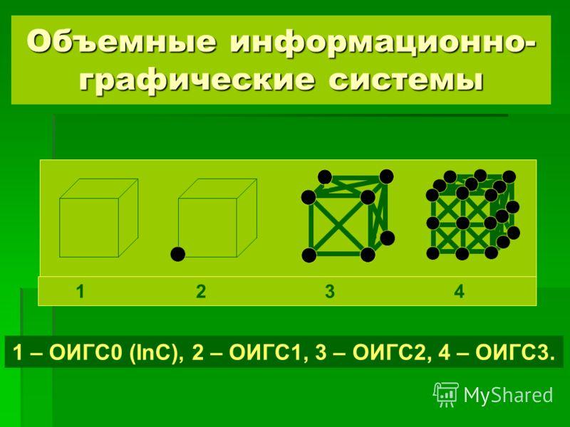 Объемные информационно- графические системы 1 – ОИГС0 (InC), 2 – ОИГС1, 3 – ОИГС2, 4 – ОИГС3. 1 2 3 4
