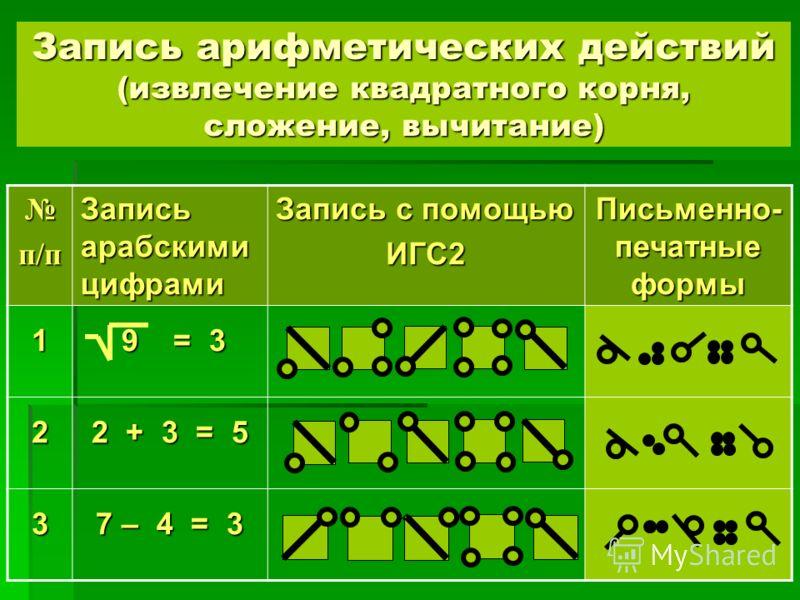 Запись арифметических действий (извлечение квадратного корня, сложение, вычитание) п/п Запись арабскими цифрами Запись с помощью ИГС2 Письменно- печатные формы 1 9 = 3 9 = 3 2 2 + 3 = 5 3 7 – 4 = 3