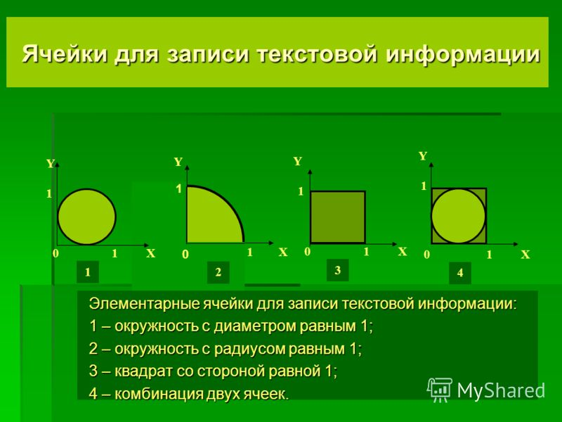 Ячейки для записи текстовой информации Ячейки для записи текстовой информации Y 1 0 1 X Y 1 0 1 X Y 1 0 1 X 1 Y 1 0 1 X 0 1 2 3 1 4 Элементарные ячейки для записи текстовой информации: 1 – окружность с диаметром равным 1; 2 – окружность с радиусом ра
