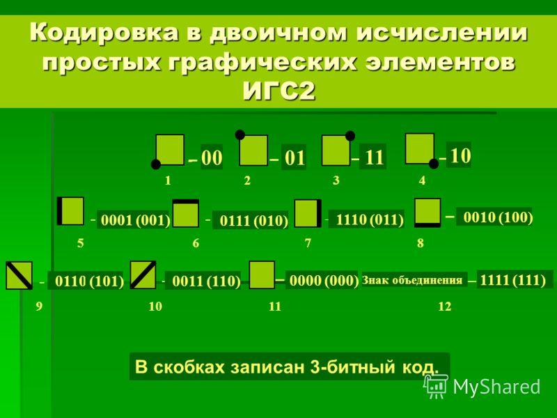 Кодировка в двоичном исчислении простых графических элементов ИГС2 - – 00 – 01 – 11 – 10 1 2 3 4 - 0001 (001) - 0111 (010) - 1110 (011) – 0010 (100) 5 6 7 8 - 0110 (101) - 0011 (110) Знак объединения – 1111 (111) – 0000 (000) 9 10 11 12 В скобках зап