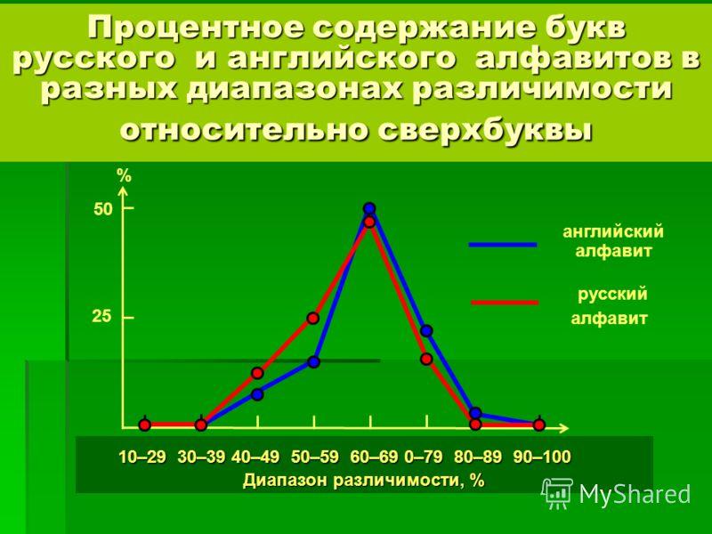 Процентное содержание букв русского и английского алфавитов в разных диапазонах различимости относительно сверхбуквы английский алфавит 10–29 30–39 40–49 50–59 60–69 0–79 80–89 90–100 10–29 30–39 40–49 50–59 60–69 0–79 80–89 90–100 Диапазон различимо