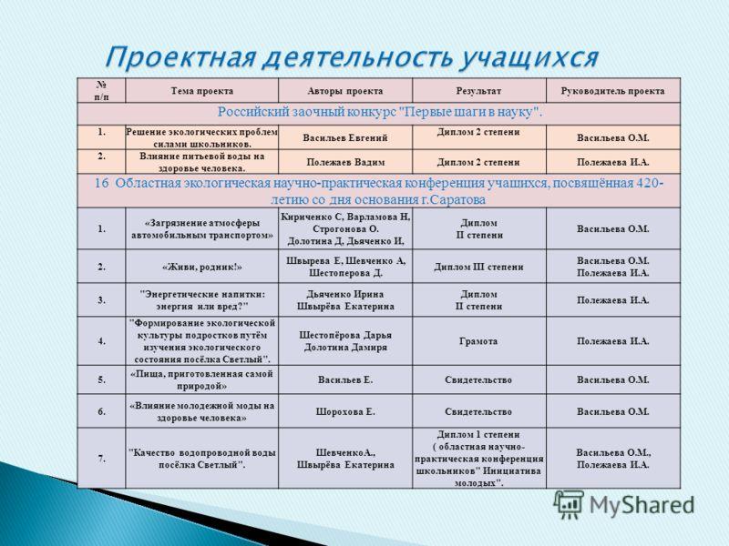 п/п Тема проектаАвторы проектаРезультатРуководитель проекта Российский заочный конкурс