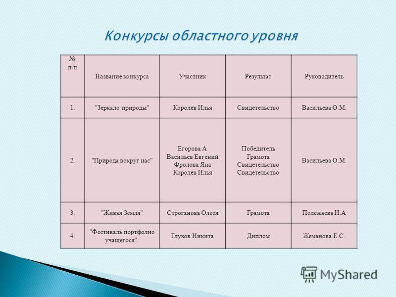 п/п Название конкурсаУчастникРезультатРуководитель 1.