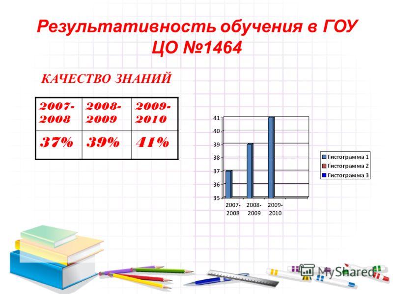 Результативность обучения в ГОУ ЦО 1464 КАЧЕСТВО ЗНАНИЙ 2007- 2008 2008- 2009 2009- 2010 37%39%41%