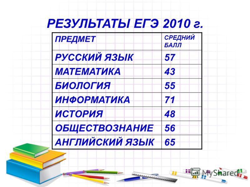 РЕЗУЛЬТАТЫ ЕГЭ 2010 г. ПРЕДМЕТ СРЕДНИЙ БАЛЛ РУССКИЙ ЯЗЫК57 МАТЕМАТИКА43 БИОЛОГИЯ55 ИНФОРМАТИКА71 ИСТОРИЯ48 ОБЩЕСТВОЗНАНИЕ56 АНГЛИЙСКИЙ ЯЗЫК65