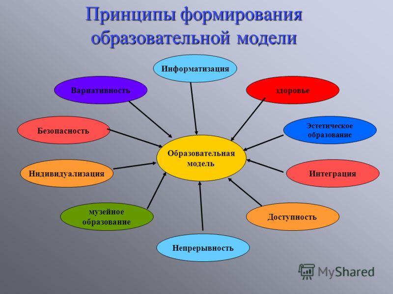 Принципы формирования образовательной модели здоровье Безопасность Нндивидуализация музейное образование Информатизация Эстетическое образование Вариативность Интеграция Доступность Непрерывность Образовательная модель