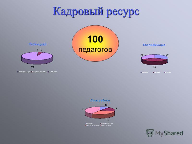 100 педагогов Кадровый ресурс