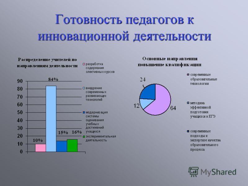 Готовность педагогов к инновационной деятельности 84% 10% 16% 15%