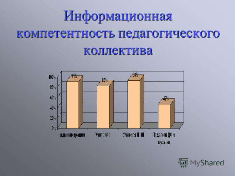 Информационная компетентность педагогического коллектива