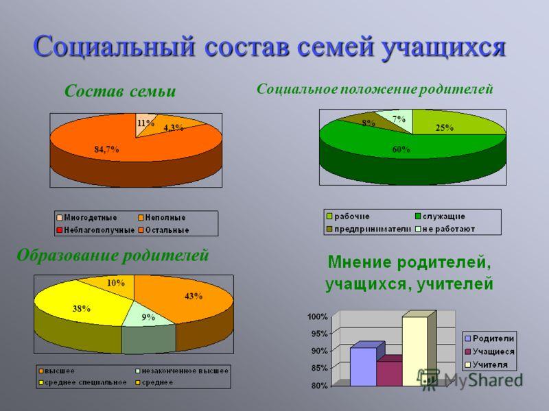 Социальныйсостав семей учащихся Социальный состав семей учащихся Состав семьи Социальное положение родителей Образование родителей 84,7% 4,3% 11% 43% 38% 10% 9% 60% 25% 7% 8%