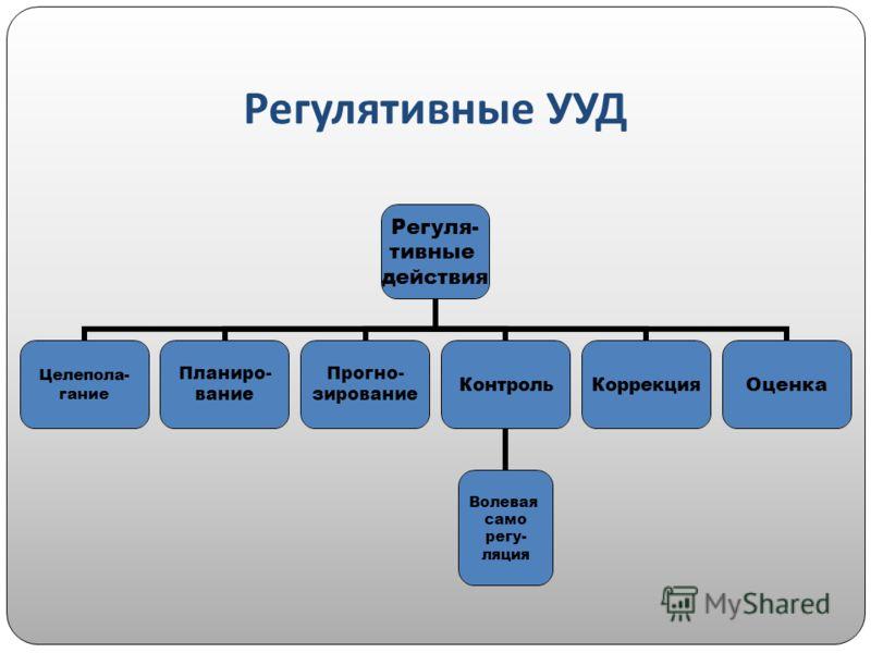 Регулятивные УУД Регуля- тивные действия Целепола- гание Планиро- вание Прогно- зирование Контроль Волевая само регу- ляция КоррекцияОценка