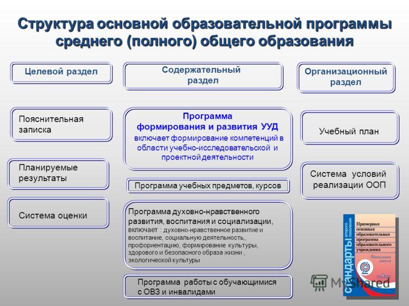 Система условий реализации ООП Учебный план Целевой раздел Организационный раздел Содержательный раздел Пояснительная записка Программа формирования и развития УУД включает формирование компетенций в области учебно-исследовательской и проектной деяте