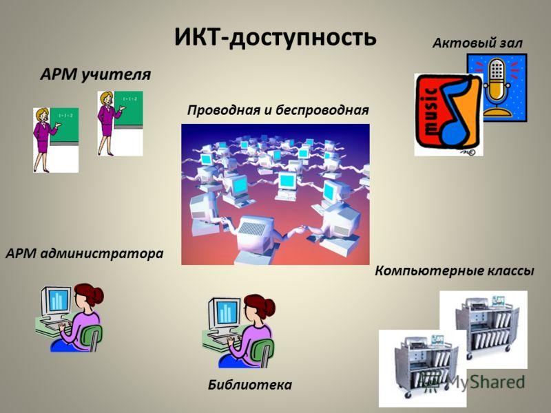 ИКТ-доступность АРМ учителя Актовый зал АРМ администратора Компьютерные классы Проводная и беспроводная Библиотека