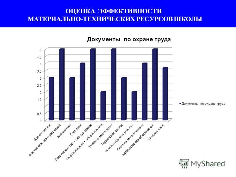 ОЦЕНКА ЭФФЕКТИВНОСТИ МАТЕРИАЛЬНО-ТЕХНИЧЕСКИХ РЕСУРСОВ ШКОЛЫ