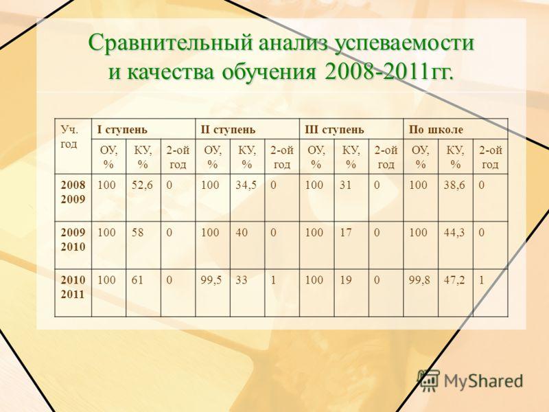 Уч. год I ступеньII ступеньIII ступеньПо школе ОУ, % КУ, % 2-ой год ОУ, % КУ, % 2-ой год ОУ, % КУ, % 2-ой год ОУ, % КУ, % 2-ой год 2008 2009 10052,6010034,5010031010038,60 2009 2010 10058010040010017010044,30 2010 2011 10061099,533110019099,847,21 Ср