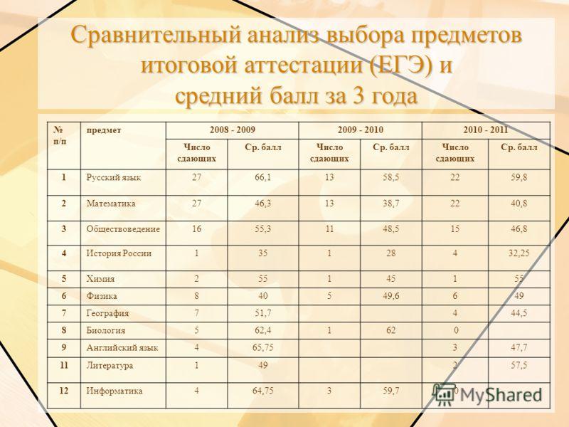 Сравнительный анализ выбора предметов итоговой аттестации (ЕГЭ) и средний балл за 3 года п/п предмет2008 - 20092009 - 20102010 - 2011 Число сдающих Ср. баллЧисло сдающих Ср. баллЧисло сдающих Ср. балл 1Русский язык2766,11358,52259,8 2Математика2746,3