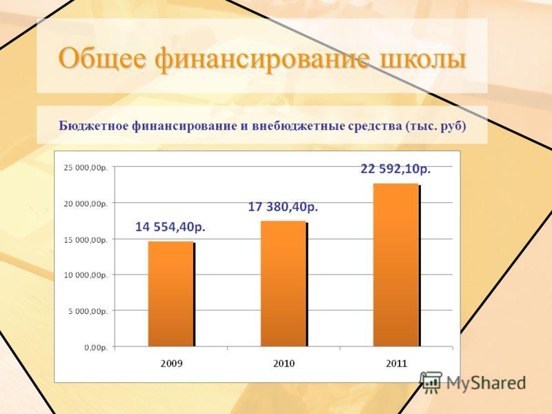 Общее финансирование школы Бюджетное финансирование и внебюджетные средства (тыс. руб)