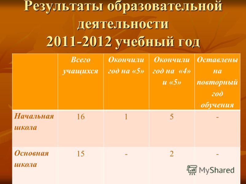 Результаты образовательной деятельности 2011-2012 учебный год Всего учащихся Окончили год на «5» Окончили год на «4» и «5» Оставлены на повторный год обучения Начальная школа 1615- Основная школа 15-2-