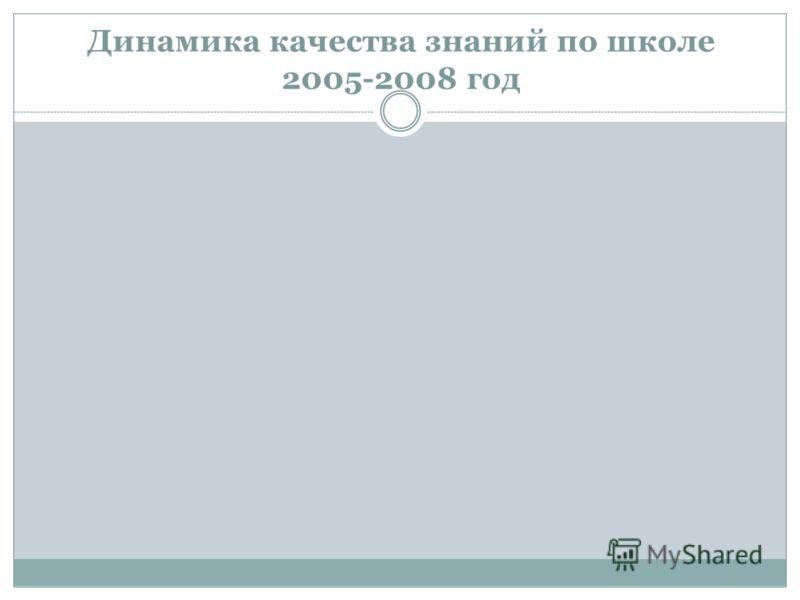 Динамика качества знаний по школе 2005-2008 год