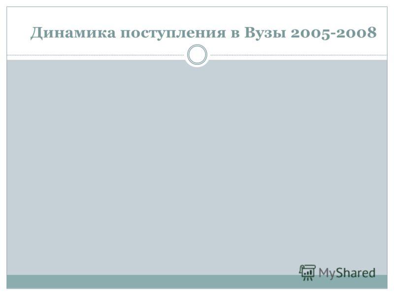 Динамика поступления в Вузы 2005-2008