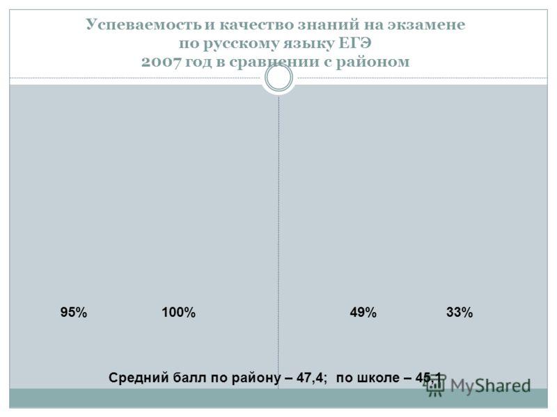 Успеваемость и качество знаний на экзамене по русскому языку ЕГЭ 2007 год в сравнении с районом 95%100%49%33% Средний балл по району – 47,4; по школе – 45,1