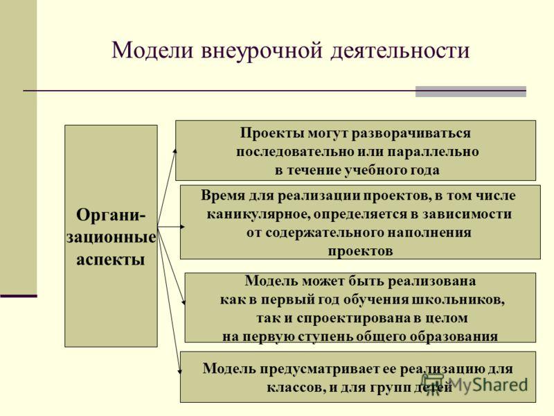 Модели внеурочной деятельности Органи- зационные аспекты Проекты могут разворачиваться последовательно или параллельно в течение учебного года Время для реализации проектов, в том числе каникулярное, определяется в зависимости от содержательного напо