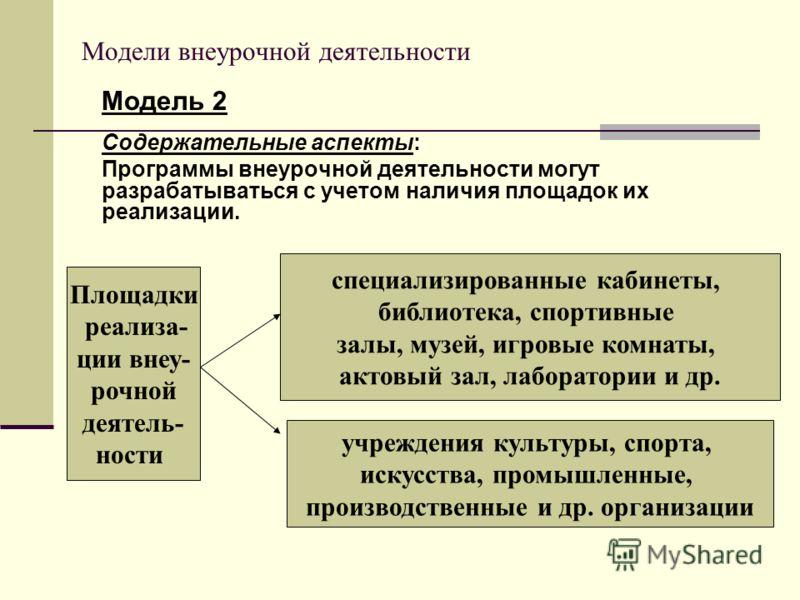 Модели внеурочной деятельности Модель 2 Содержательные аспекты: Программы внеурочной деятельности могут разрабатываться с учетом наличия площадок их реализации. Площадки реализа- ции внеу- рочной деятель- ности специализированные кабинеты, библиотека