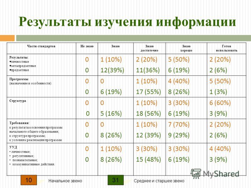Результаты изучения информации Части стандартовНе знаюЗнаю достаточно Знаю хорошо Готов использовать Результаты: личностные метапредметные предметные 0000 1 (10%) 12(39%) 2 (20%) 11(36%) 5 (50%) 6 (19%) 2 (20%) 2 (6%) Программы (назначение и особенно