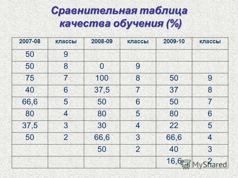 Сравнительная таблица качества обучения (%) 2007-08классы2008-09классы2009-10классы 509 809 7571008509 40637,57378 66,65506 7 804 5 6 37,53304225 50266,63 4 502403 16,62
