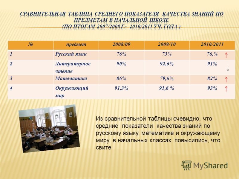 предмет2008/092009/102010/2011 1Русский язык76%73%76,% 2 Литературное чтение 90%92,6%91% 3Математика86%79,6%82% 4Окружающий мир 91,3%91,6 %93%93% Из сравнительной таблицы очевидно, что средние показатели качества знаний по русскому языку, математике