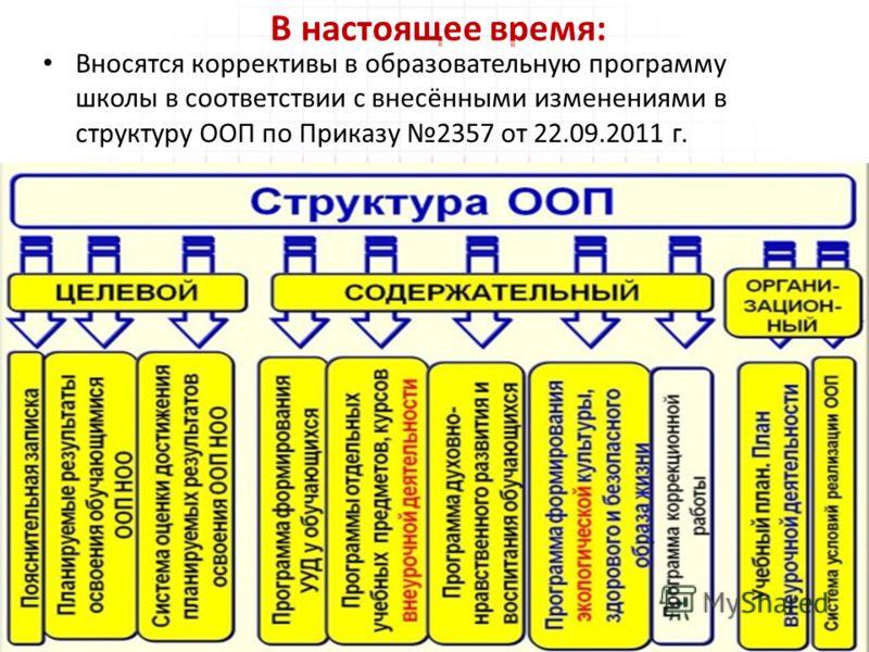 В настоящее время: Вносятся коррективы в образовательную программу школы в соответствии с внесёнными изменениями в структуру ООП по Приказу 2357 от 22.09.2011 г.