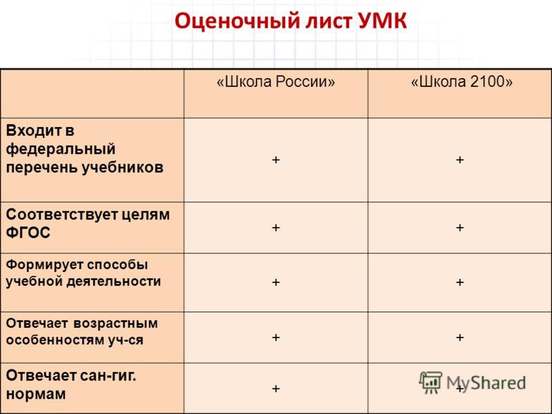 Оценочный лист УМК «Школа России» «Школа 2100» Входит в федеральный перечень учебников ++ Соответствует целям ФГОС ++ Формирует способы учебной деятельности ++ Отвечает возрастным особенностям уч-ся ++ Отвечает сан-гиг. нормам ++